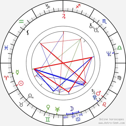 Майкл Кэймен Michael Kamen день рождения гороскоп, Michael Kamen Натальная карта онлайн