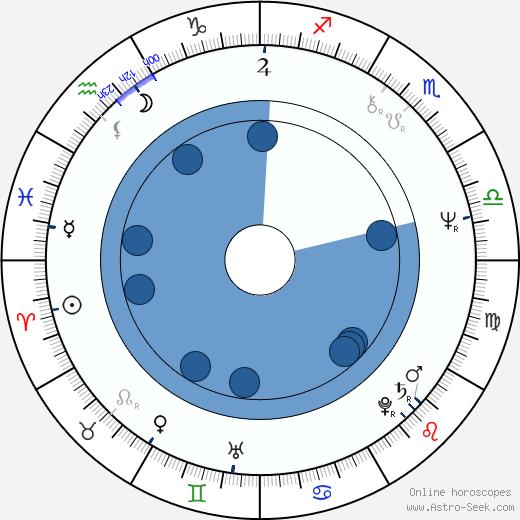 Miguel Herz-Kestranek wikipedia, horoscope, astrology, instagram