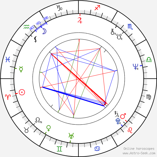 Miguel Herz-Kestranek birth chart, Miguel Herz-Kestranek astro natal horoscope, astrology