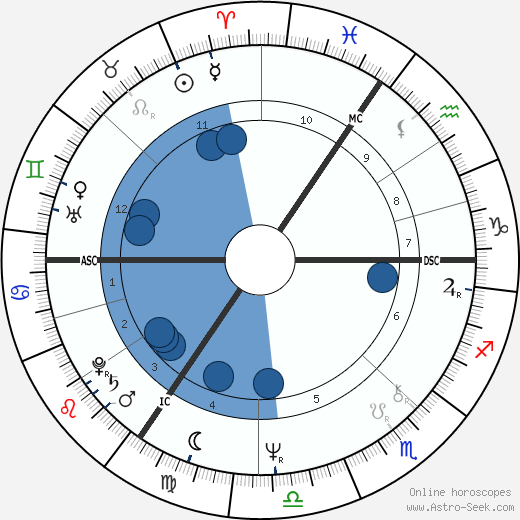 Nadia Potts wikipedia, horoscope, astrology, instagram