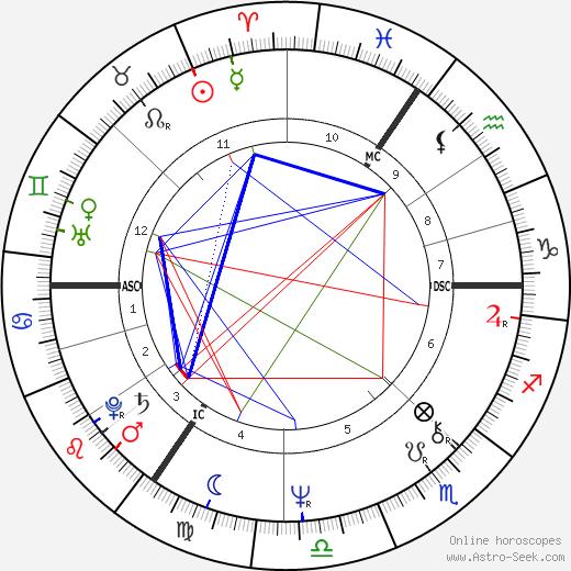 Nadia Potts birth chart, Nadia Potts astro natal horoscope, astrology