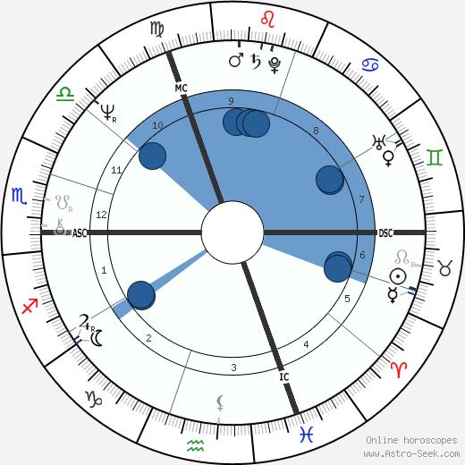 Noelle Lenoir wikipedia, horoscope, astrology, instagram