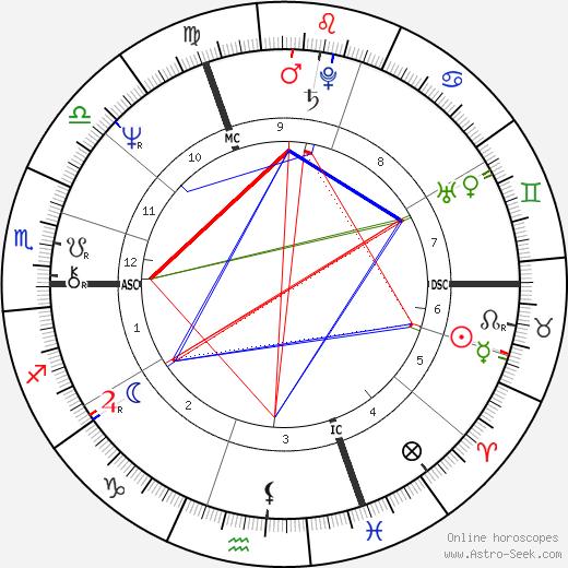 Noelle Lenoir tema natale, oroscopo, Noelle Lenoir oroscopi gratuiti, astrologia