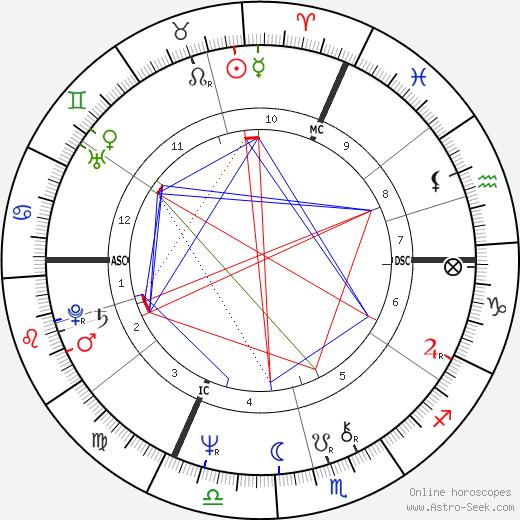 Pascal Quignard tema natale, oroscopo, Pascal Quignard oroscopi gratuiti, astrologia