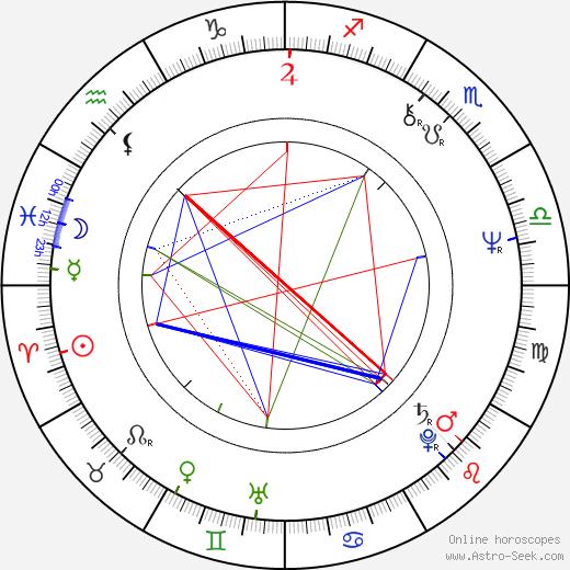 Patrika Darbo astro natal birth chart, Patrika Darbo horoscope, astrology