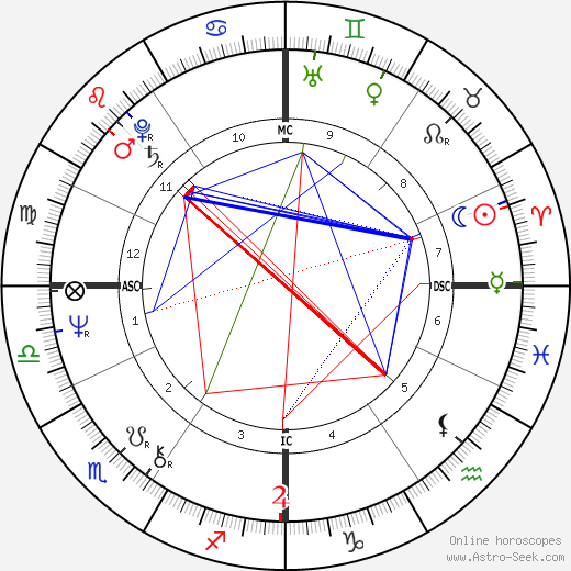 Патти Право Patty Pravo день рождения гороскоп, Patty Pravo Натальная карта онлайн