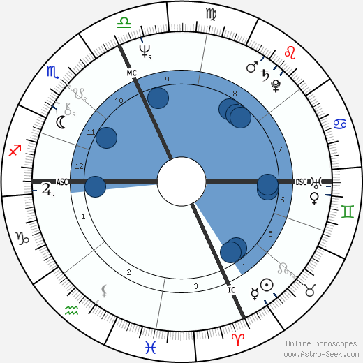 Paul Cellucci wikipedia, horoscope, astrology, instagram