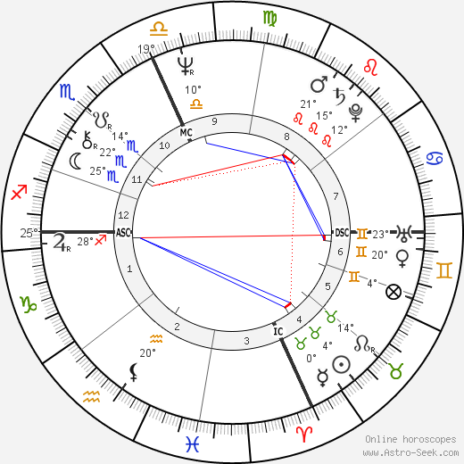 Paul Cellucci birth chart, biography, wikipedia 2020, 2021