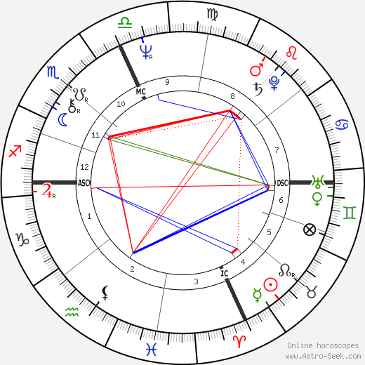 Paul Cellucci birth chart, Paul Cellucci astro natal horoscope, astrology
