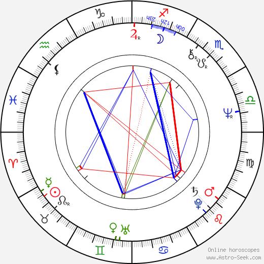 Pekka Streng birth chart, Pekka Streng astro natal horoscope, astrology