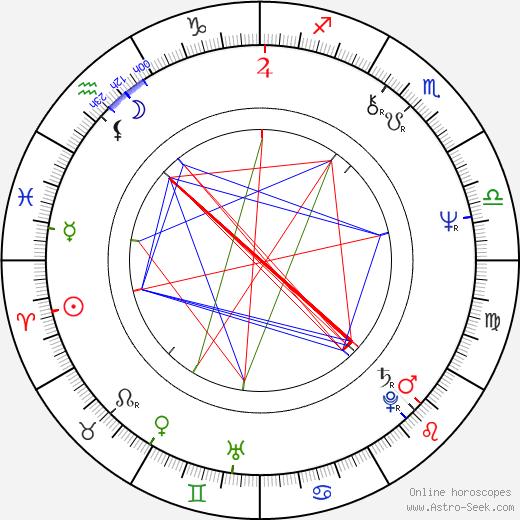 Перри Кинг Perry King день рождения гороскоп, Perry King Натальная карта онлайн