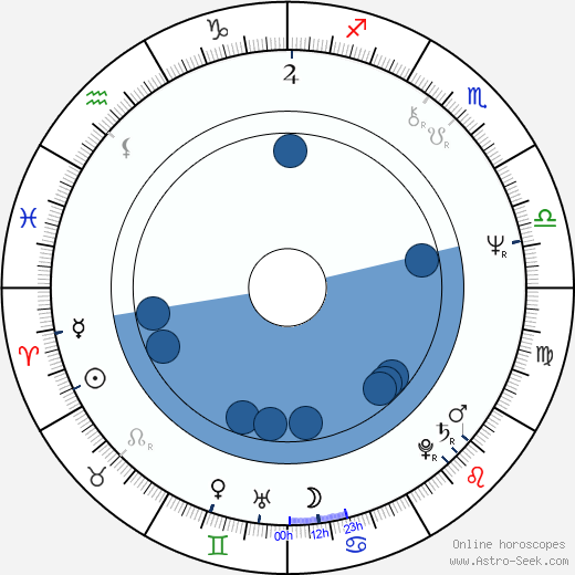 Phil Mogg wikipedia, horoscope, astrology, instagram