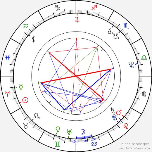 Phil Mogg birth chart, Phil Mogg astro natal horoscope, astrology
