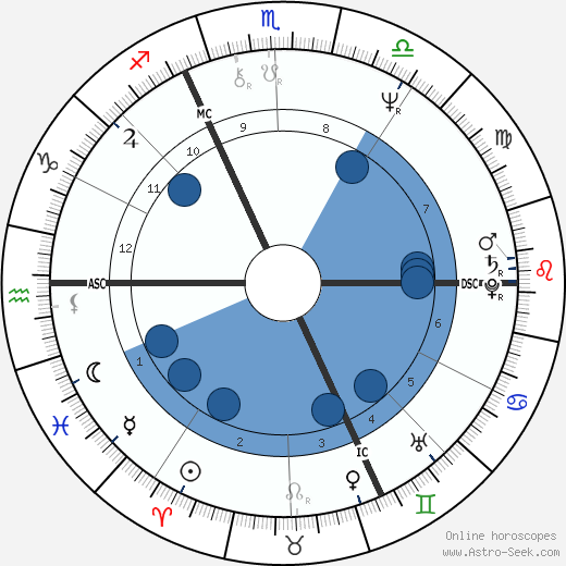 Philippe Garrel wikipedia, horoscope, astrology, instagram