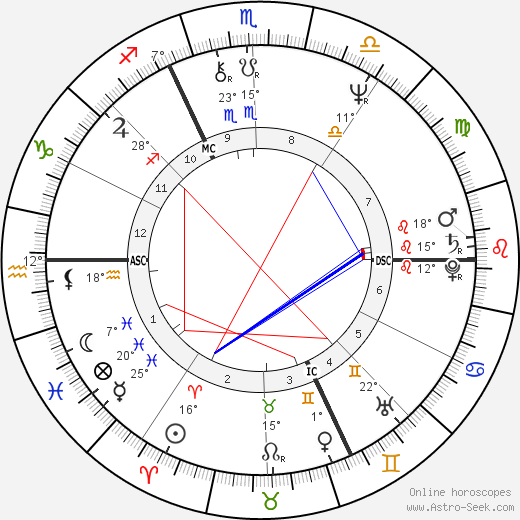Philippe Garrel birth chart, biography, wikipedia 2019, 2020