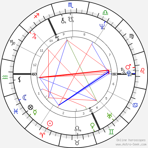 Philippe Garrel astro natal birth chart, Philippe Garrel horoscope, astrology