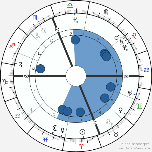 Pietro Anastasi wikipedia, horoscope, astrology, instagram