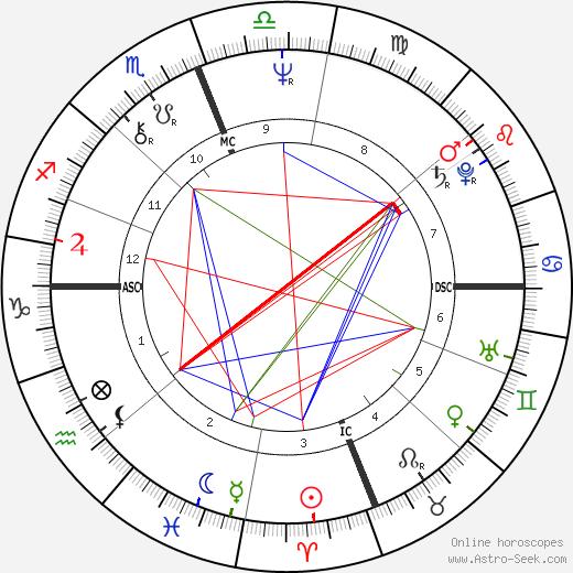 Pietro Anastasi tema natale, oroscopo, Pietro Anastasi oroscopi gratuiti, astrologia