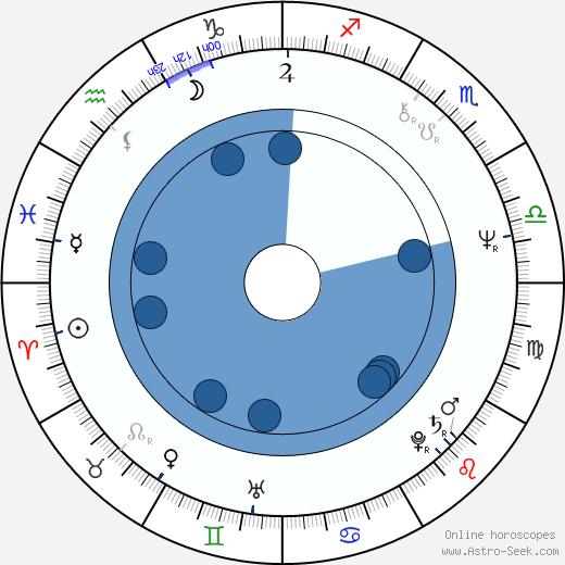 Piotr Krukowski wikipedia, horoscope, astrology, instagram