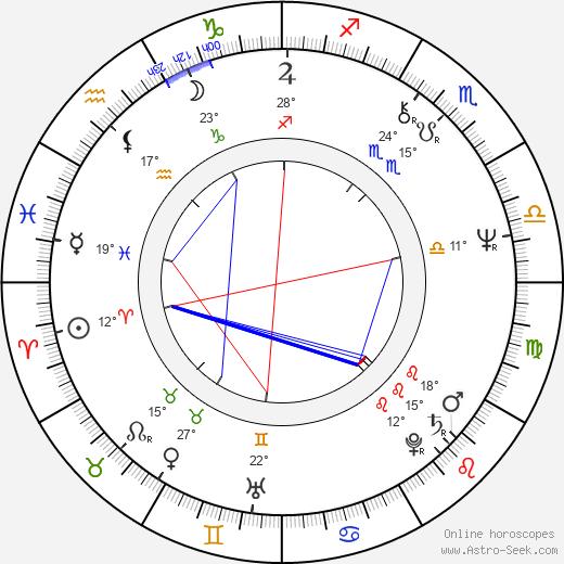 Piotr Krukowski birth chart, biography, wikipedia 2019, 2020