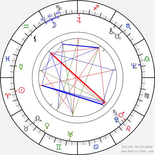 Piotr Krukowski birth chart, Piotr Krukowski astro natal horoscope, astrology