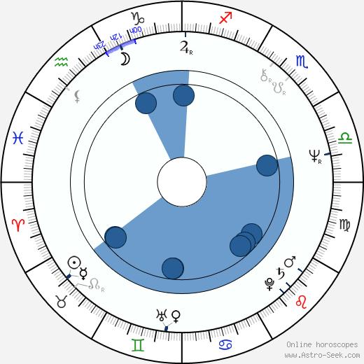 Reb Brown wikipedia, horoscope, astrology, instagram