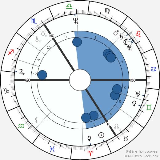 Régis Wargnier wikipedia, horoscope, astrology, instagram