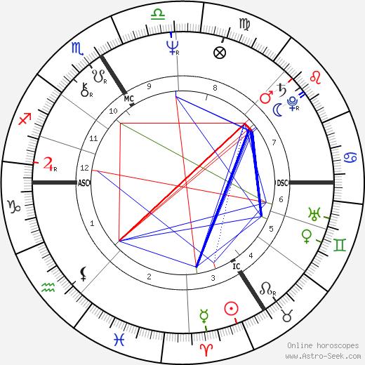 Режис Варнье Régis Wargnier день рождения гороскоп, Régis Wargnier Натальная карта онлайн