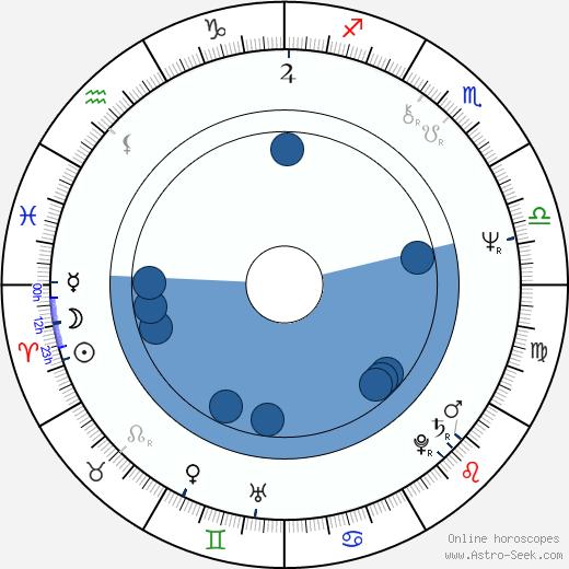 Robert Harvey wikipedia, horoscope, astrology, instagram
