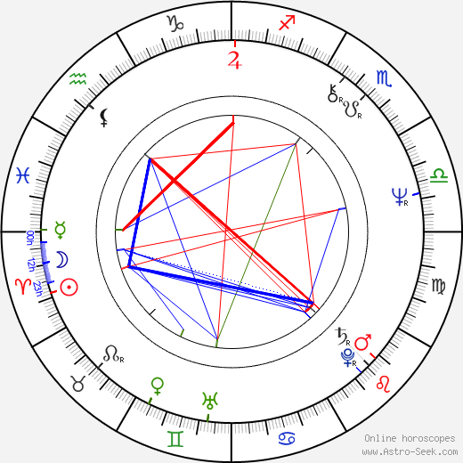 Robert Harvey birth chart, Robert Harvey astro natal horoscope, astrology