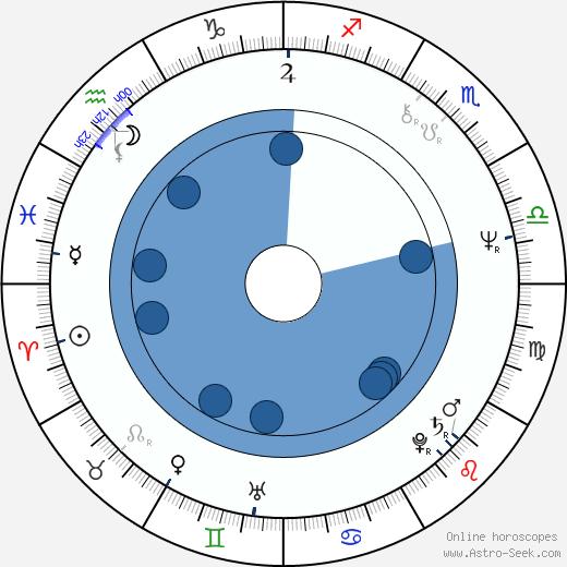Struan Stevenson wikipedia, horoscope, astrology, instagram