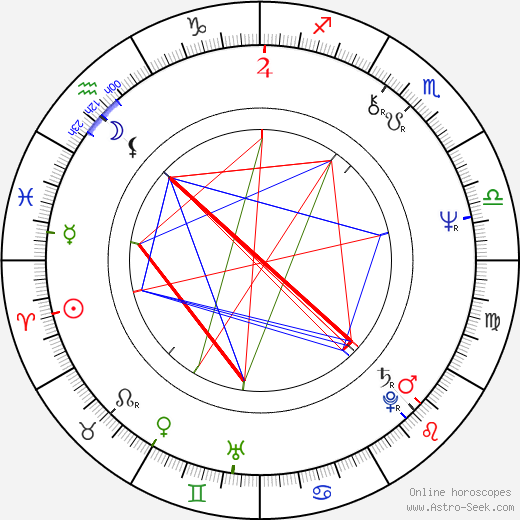 Struan Stevenson birth chart, Struan Stevenson astro natal horoscope, astrology