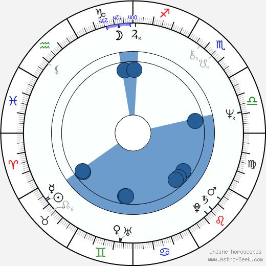 Terry Pratchett wikipedia, horoscope, astrology, instagram