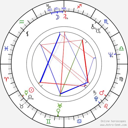 Терри Пратчетт Terry Pratchett день рождения гороскоп, Terry Pratchett Натальная карта онлайн