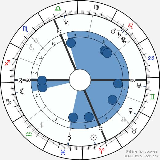Thomas Tobin wikipedia, horoscope, astrology, instagram