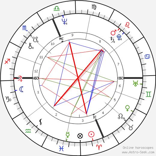 Thomas Tobin astro natal birth chart, Thomas Tobin horoscope, astrology