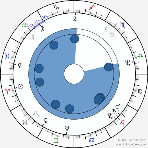 Vladimir Nosik wikipedia, horoscope, astrology, instagram