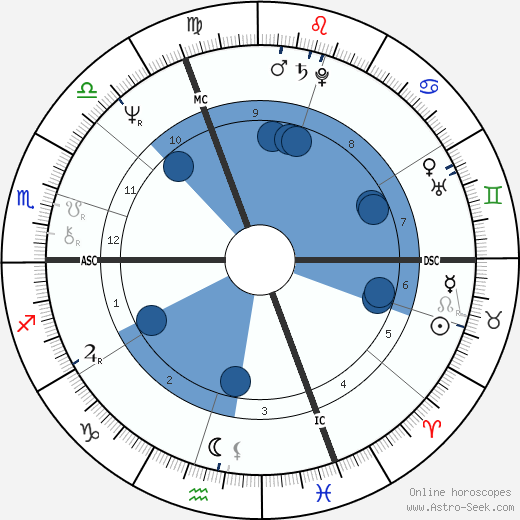 Akron wikipedia, horoscope, astrology, instagram