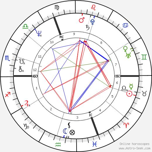 Akron astro natal birth chart, Akron horoscope, astrology