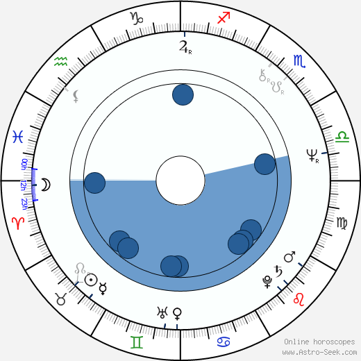 Anna Bergman wikipedia, horoscope, astrology, instagram