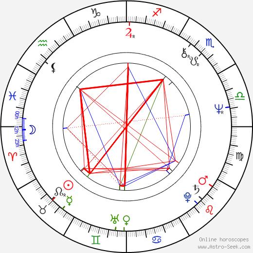 Anna Bergman astro natal birth chart, Anna Bergman horoscope, astrology
