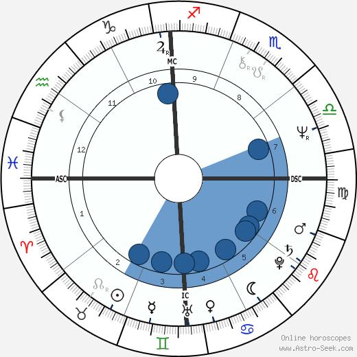Bob Woolmer wikipedia, horoscope, astrology, instagram