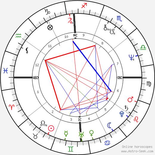 Bob Woolmer astro natal birth chart, Bob Woolmer horoscope, astrology