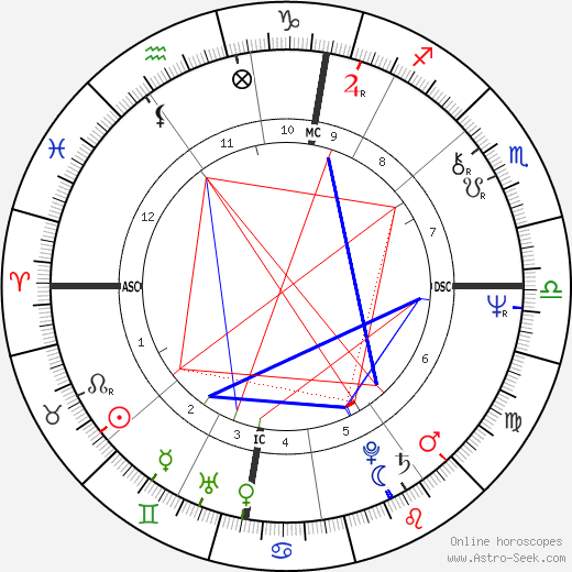 Brian Eno astro natal birth chart, Brian Eno horoscope, astrology