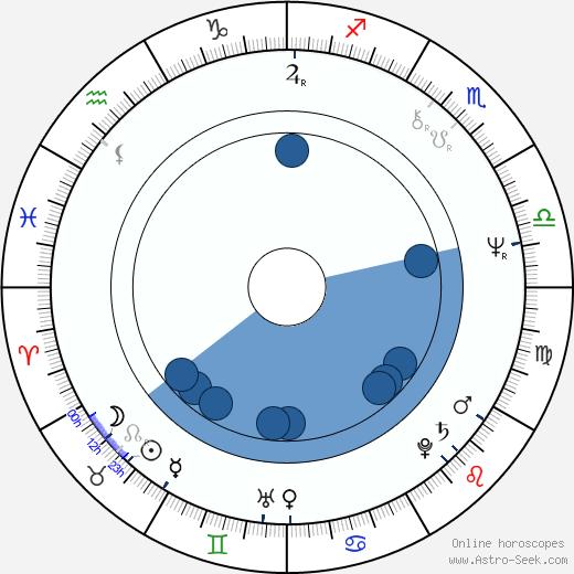 Carl Schenkel wikipedia, horoscope, astrology, instagram
