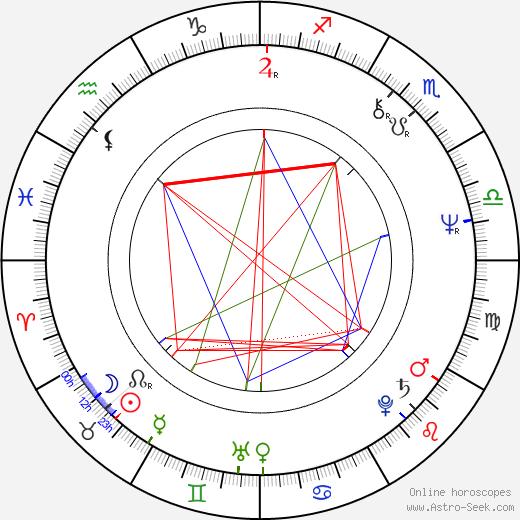 Carl Schenkel astro natal birth chart, Carl Schenkel horoscope, astrology