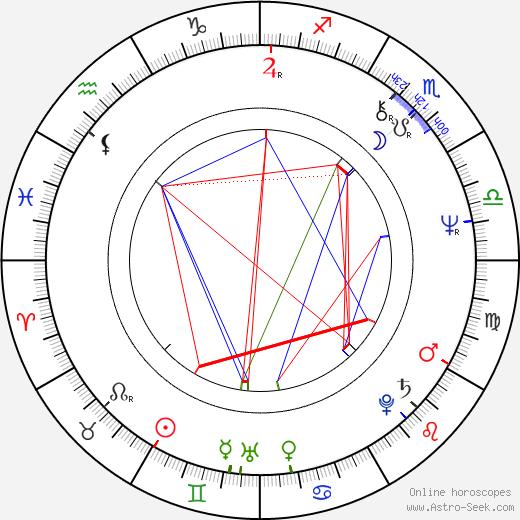 Carol Potter день рождения гороскоп, Carol Potter Натальная карта онлайн