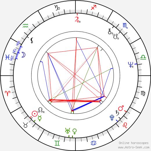 Chris Mulkey день рождения гороскоп, Chris Mulkey Натальная карта онлайн