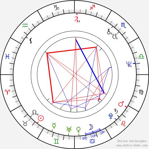 Dagmar Andrtová-Voňková birth chart, Dagmar Andrtová-Voňková astro natal horoscope, astrology