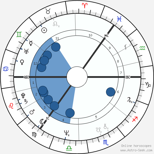 Dick Gaughan horoscope, astrology, sign, zodiac, date of birth, instagram